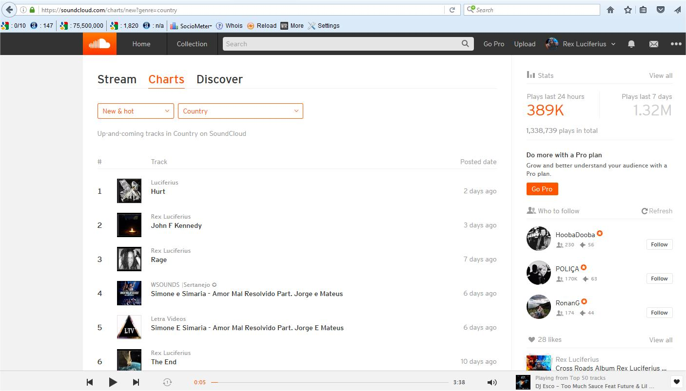 SoundCloud Top 10 Chart Country
